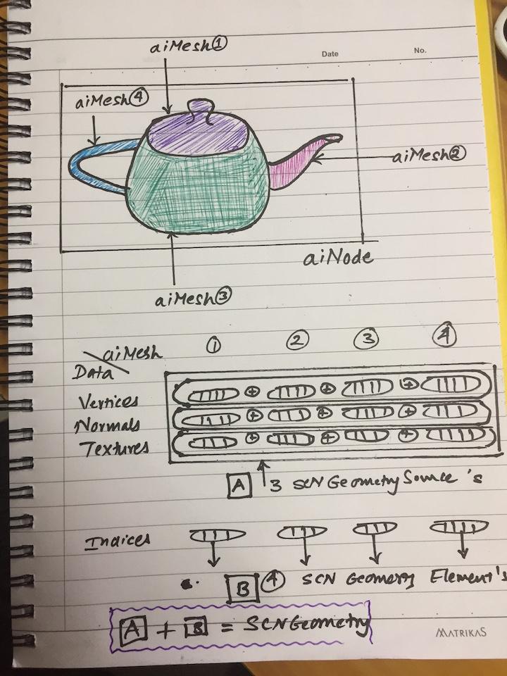 Design — AssimpKit 1 0 documentation