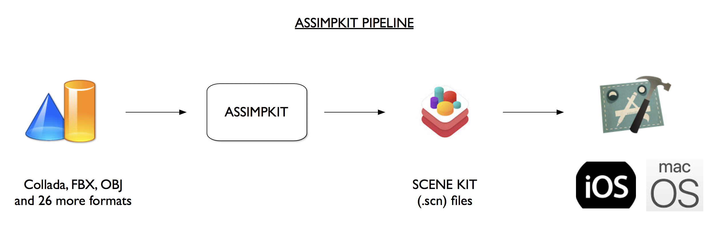 AssimpKit at a glance — AssimpKit 1 0 documentation